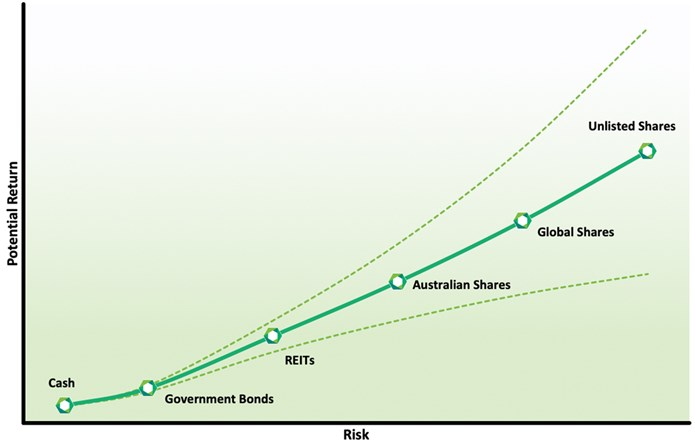 Risk - return graph