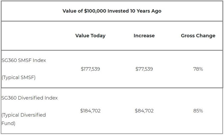 Value of $100,000 invested 10 years ago